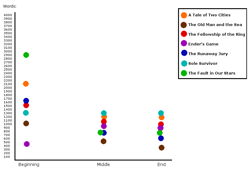 Graph showing average words per scene for beginning, middle and end of seven novels.